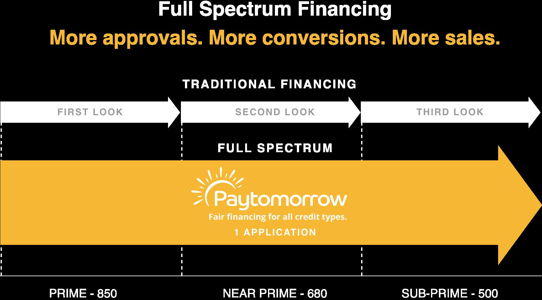 Full-Spectrum-Financing@2x[1]